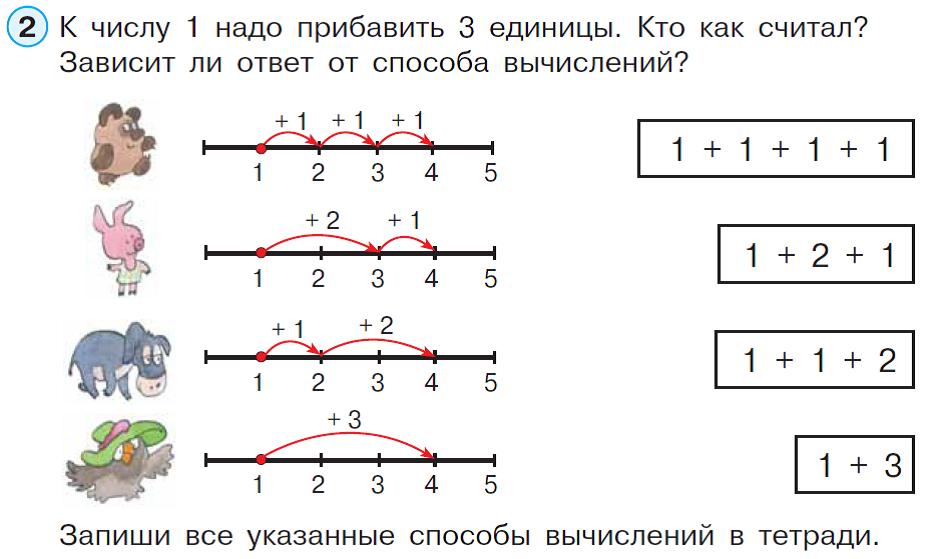 Найти конспект урока математики в 1 классе зависимость между компонентами сложения петерсон